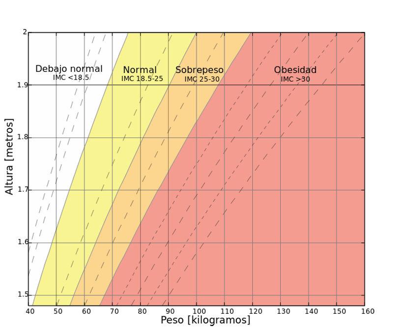 IMC-indice-de-masa-corporal